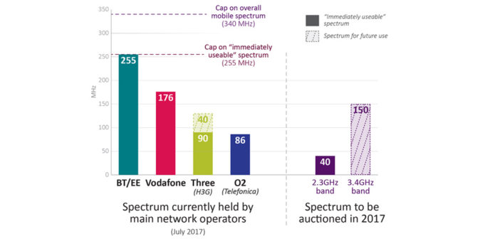 Ofcom sets rules for mobile spectrum auction